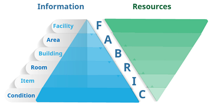 Fabric of info