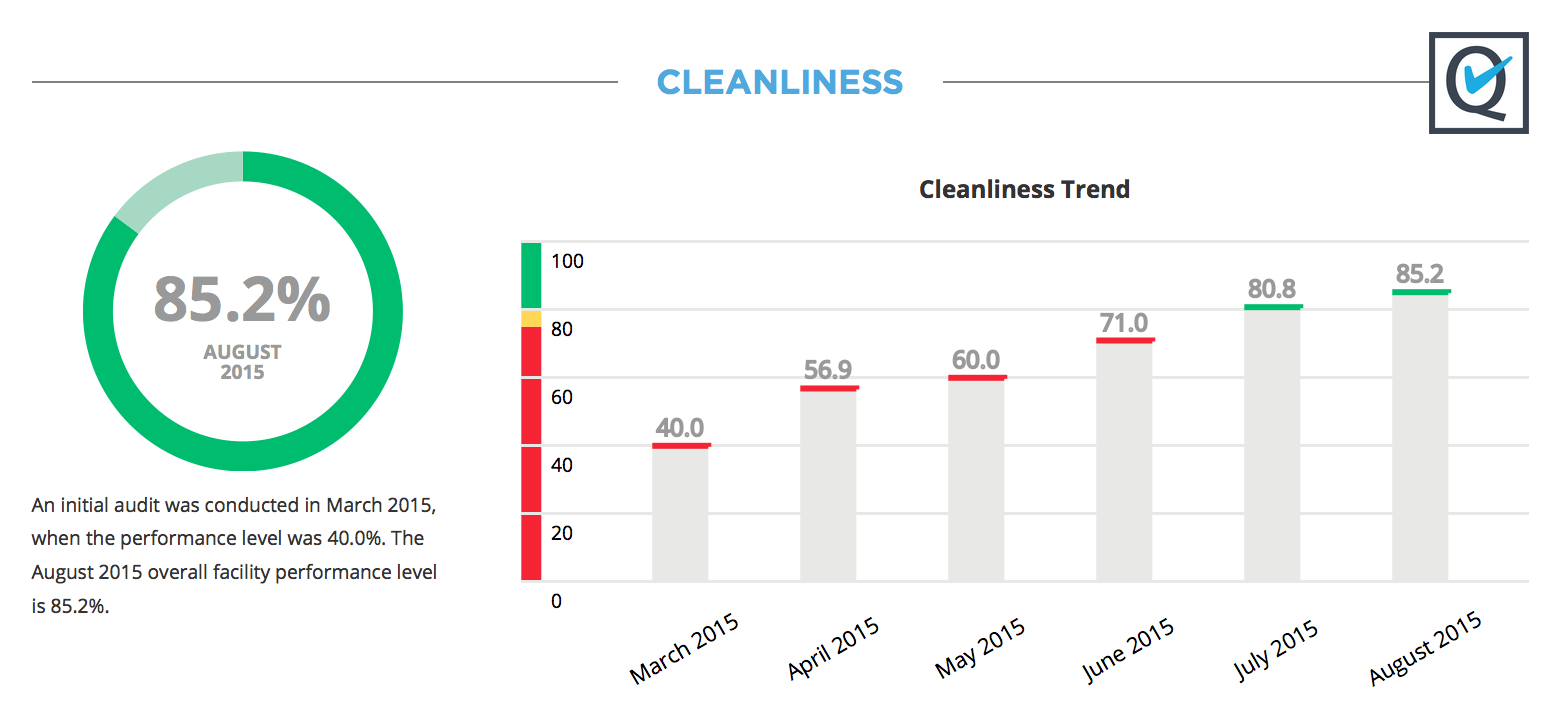 Cleanliness trend
